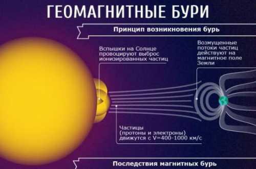 магнитные бури и их воздействие